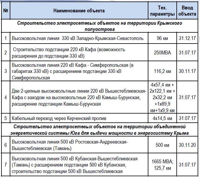 Энергоблокада Крыма заставит рассматривать деоккупацию полуострова на международном уровне, - Чубаров - Цензор.НЕТ 8652