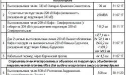 СветНаш. Энергомост в Крым
