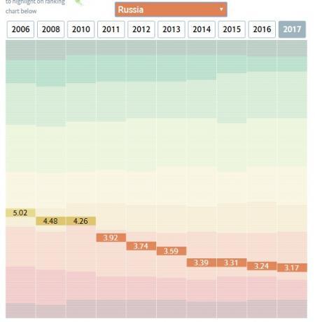 Индекс демократии в РФ по годам. Ниже, чем в Украине