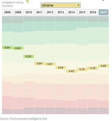 Индекс демократии в Украине по годам. В т.ч. во время войны!